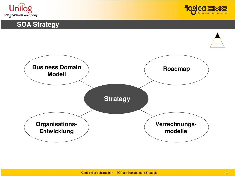 Strategy Organisations-
