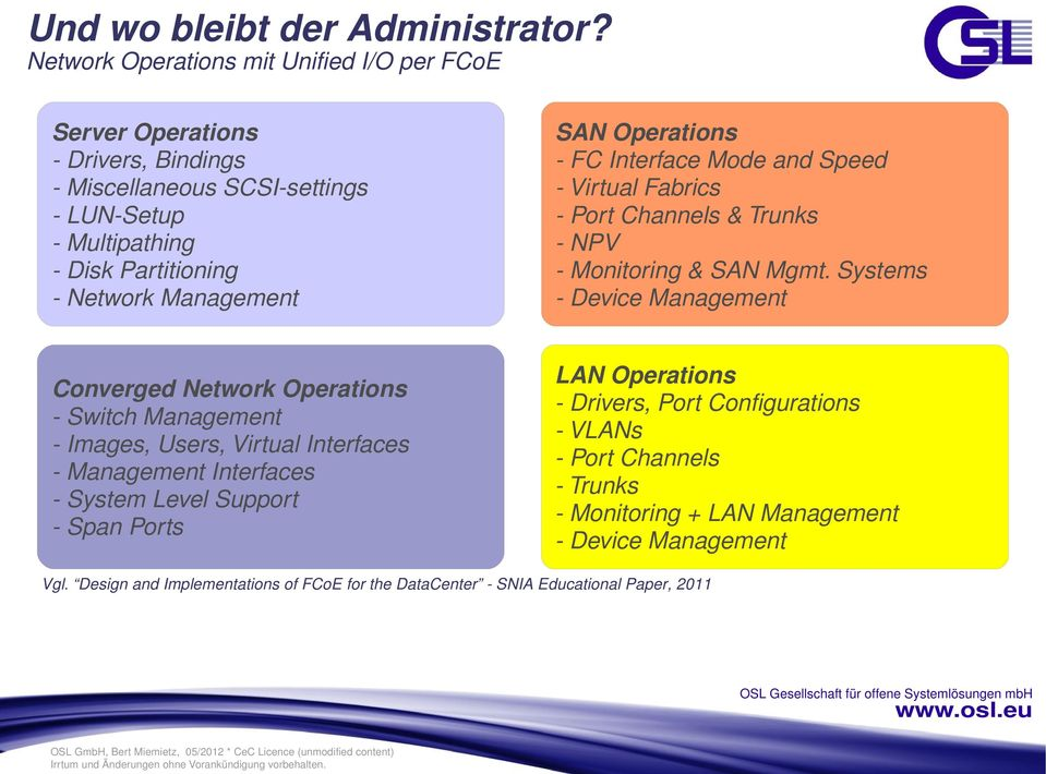 SAN Operations - FC Interface Mode and Speed - Virtual Fabrics - Port Channels & Trunks - NPV - Monitoring & SAN Mgmt.