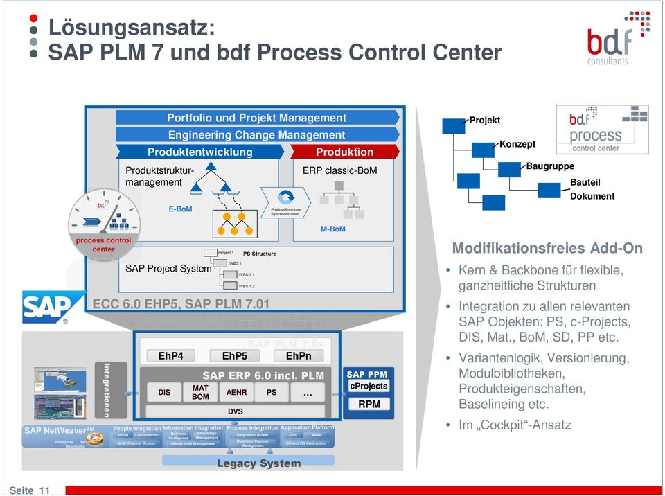 Channel Access Portfolio und Projekt Management Engineering Change Management Produktentwicklung E-BoM SAP Project System ECC 6.0 EHP5, SAP PLM 7.