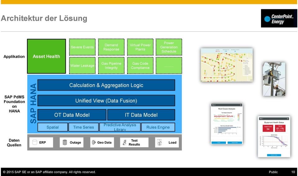 . Calculation & Aggregation Logic SAP PdMS Foundation on HANA OT Data Model Unified View (Data Fusion) IT Data Model