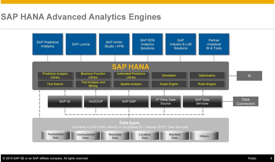 Analysis Graph Engine Rules Engine SAP IQ HADOOP SAP ESP 3 rd Party Data Source SAP Data Services Data Connectors Data types Connects to SAP HANA directly or via Sybase IQ /