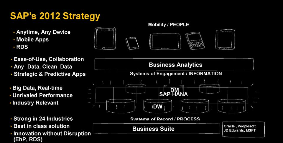 HANA DW Strong in 24 Industries Best in class solution Innovation without Disruption (EhP, RDS) Systems of Record / PROCESS ERP HCM SCM
