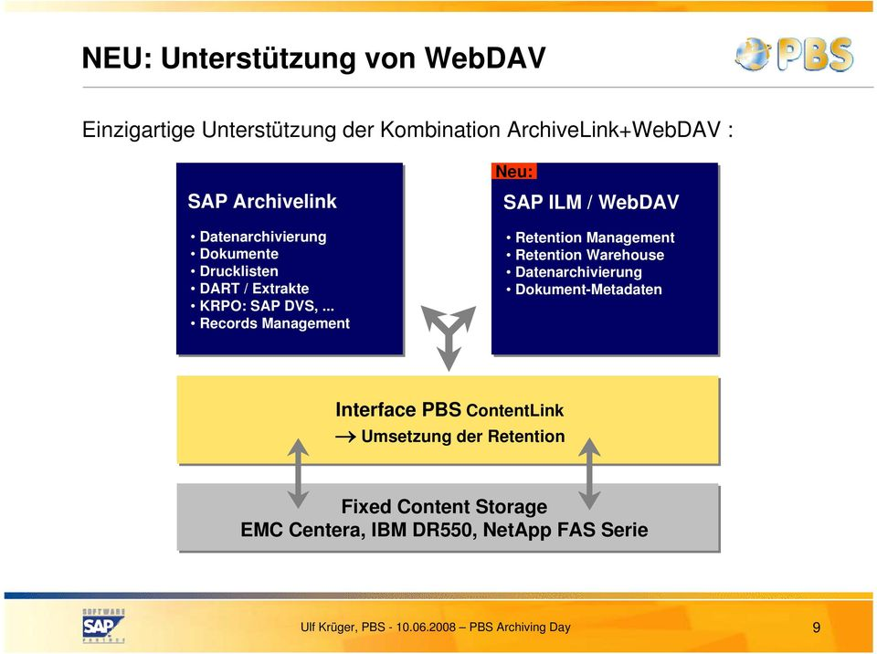 .. Records Management Neu: SAP ILM / WebDAV Retention Management Retention Warehouse Datenarchivierung