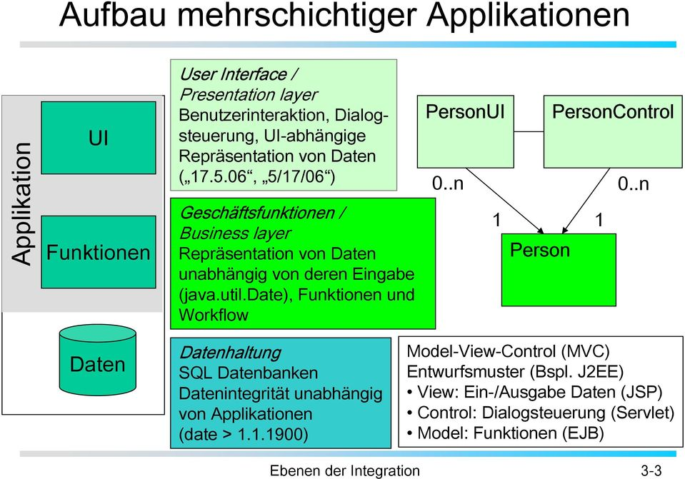 date), Funktionen und Workflow PersonUI PersonControl 0..n 0.