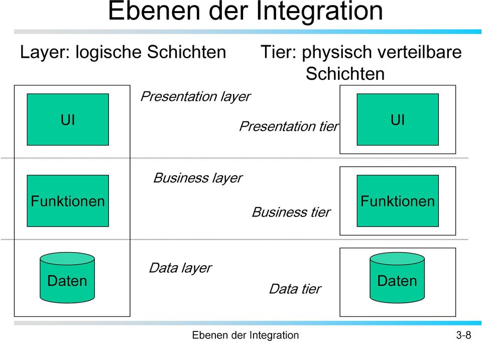 Presentation tier UI Business layer Funktionen Business