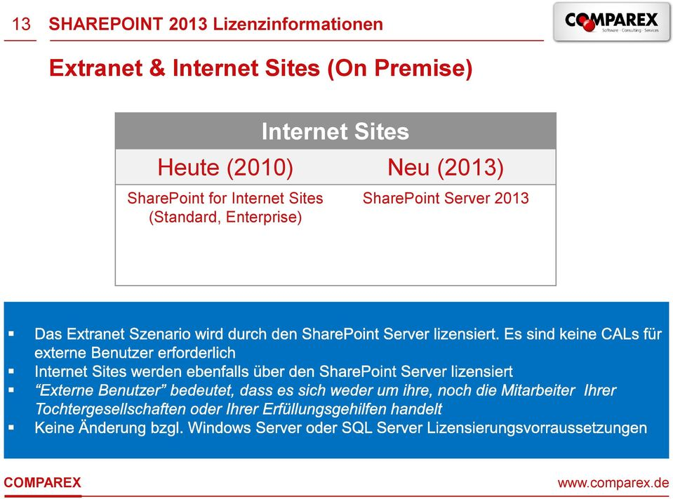 and Enterprise) externe Benutzer ODER SharePoint for Internet Sites (Standard,