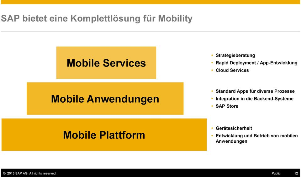 diverse Prozesse Integration in die Backend-Systeme SAP Store Mobile Plattform
