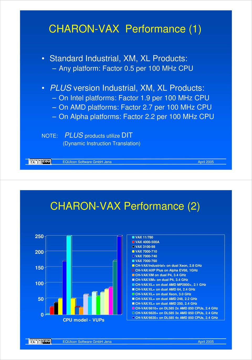 2 per 100 MHz CPU NOTE: PLUS products utilize DIT (Dynamic Instruction Translation) CHARON-VAX Performance (2) 250 200 150 100 50 0 CPU model - VUPs VAX 11/780 VAX 4000-500A VAX 3100-98 VAX 7000-710