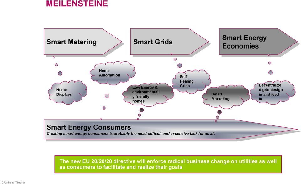 Creating smart energy consumers is probably the most difficult and expensive task for us all.
