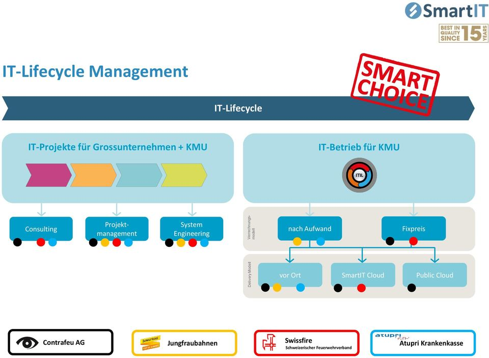 Projektmanagement System Engineering nach Aufwand Fixpreis vor Ort SmartIT Cloud