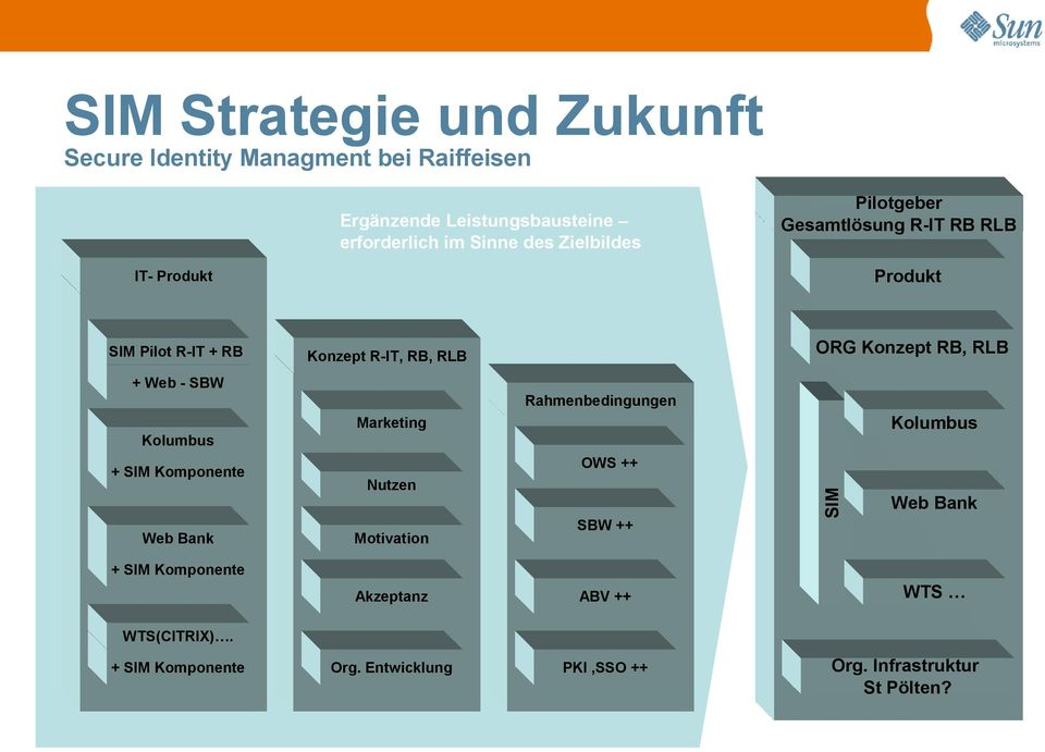 RLB + Web - SBW Rahmenbedingungen Kolumbus Marketing Kolumbus Web Bank OWS ++ Nutzen Motivation SBW ++ SIM + SIM Komponente