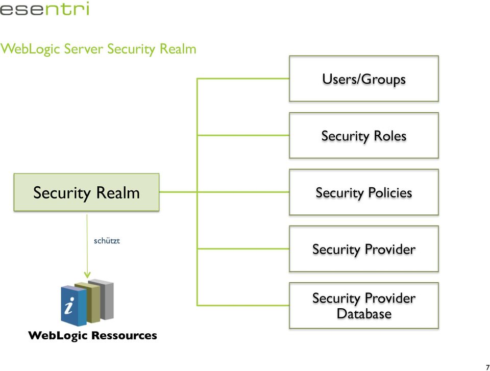 Realm Security Policies schützt Security