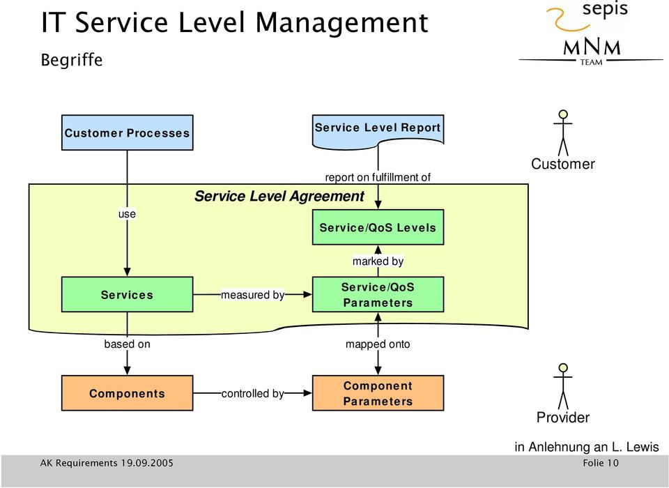 marked by Services measured by Service/QoS Parameters based on mapped onto
