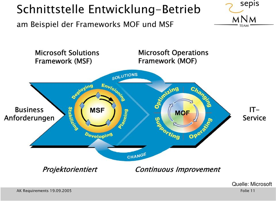 Operations Framework (MOF) Business Anforderungen IT- Service