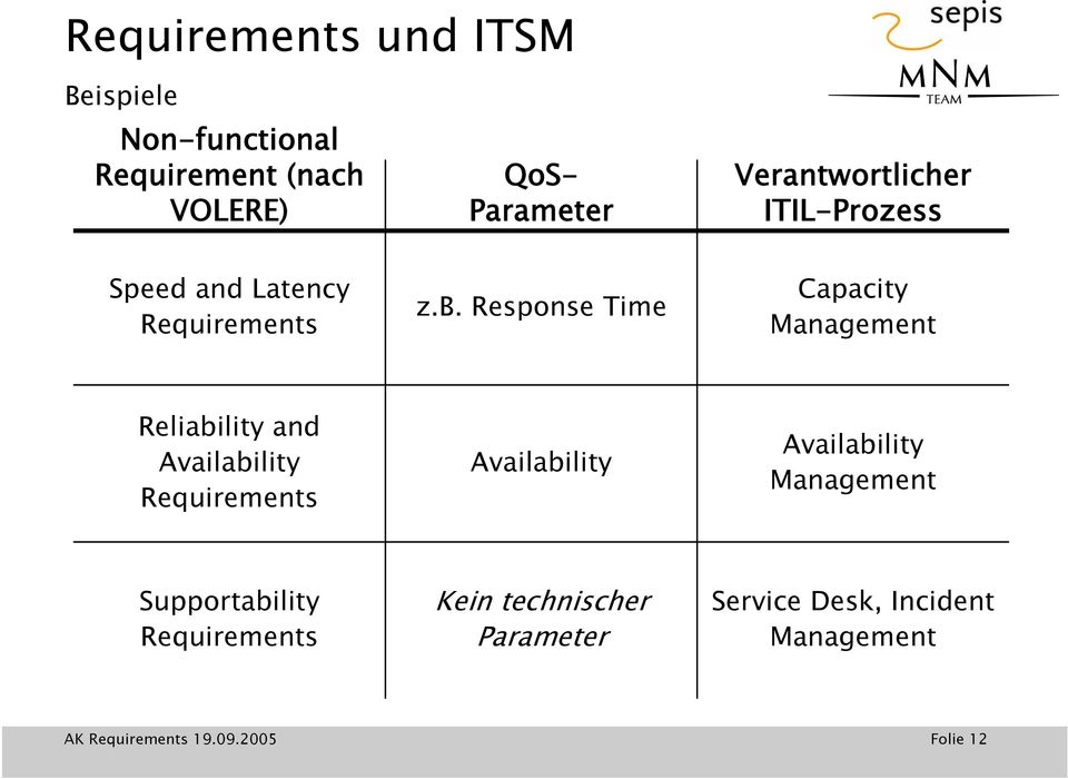 Response Time Capacity Management Reliability and Availability Requirements Availability