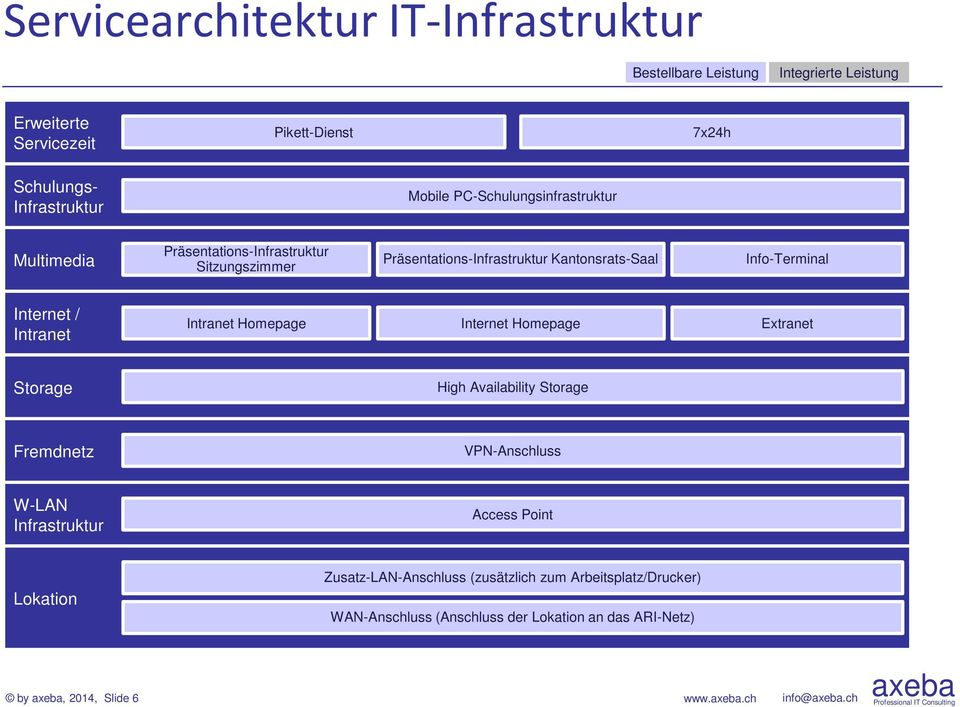 Internet / Intranet Intranet Homepage Internet Homepage Extranet Storage High Availability Storage Fremdnetz VPN-Anschluss W-LAN Infrastruktur