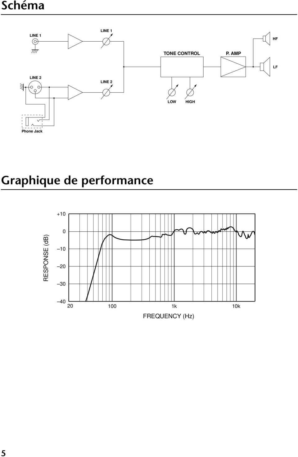 Graphique de performance +10