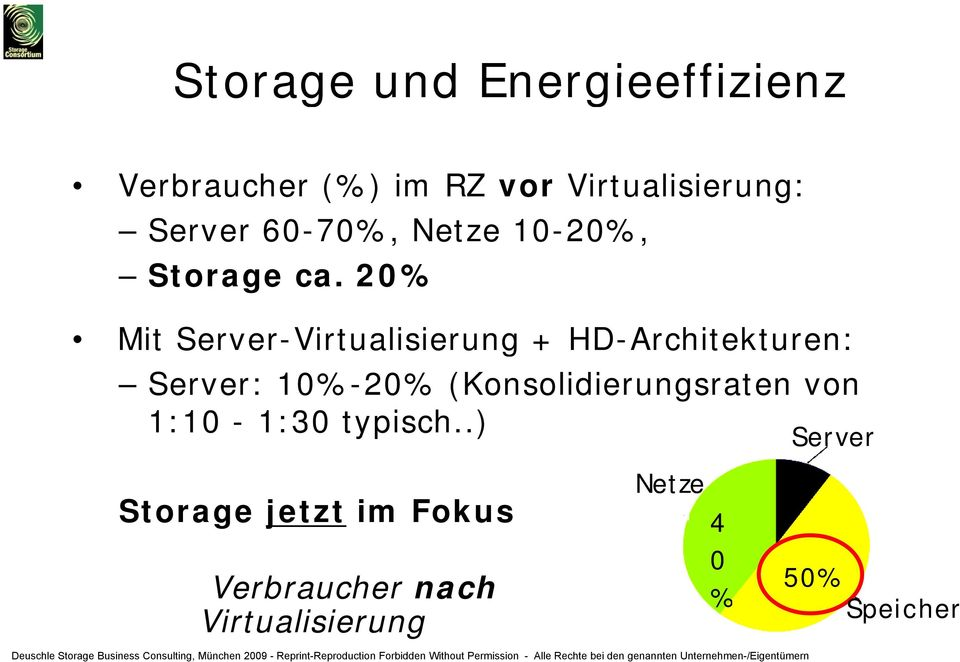 20% Mit Server-Virtualisierung + HD-Architekturen: Server: 10%-20%