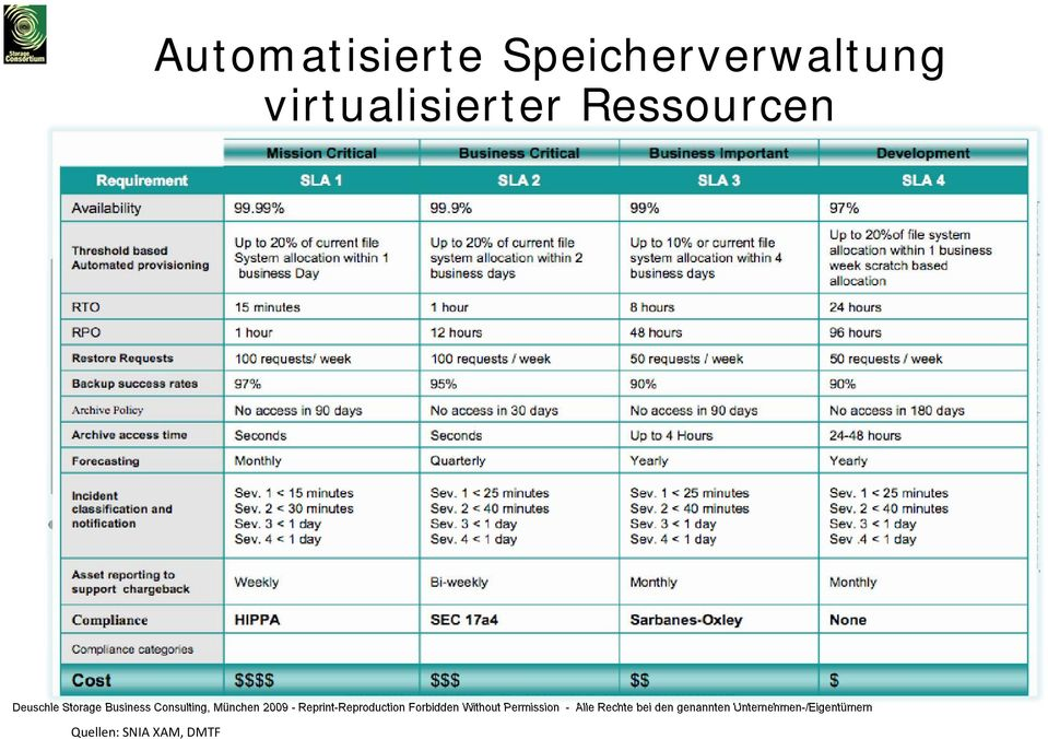 mit automatisiertem Storage Management Disziplin: Automated Storage Resource Management, (A)SRM * Policies: SLA basierende Definitionen von Storage Services,