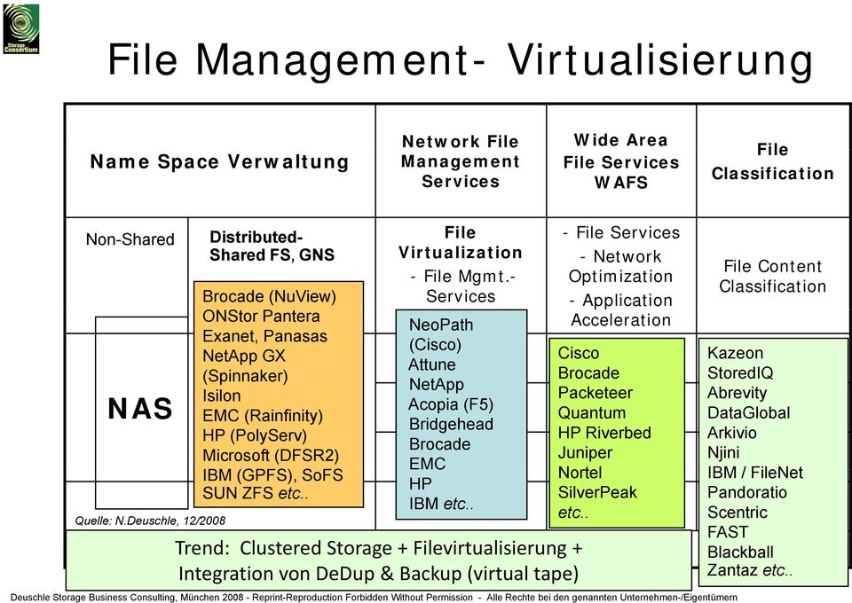 ZFS etc.. File Virtualization - File Mgmt.- Services NeoPath (Cisco) Attune NetApp Acopia (F5) Bridgehead Brocade EMC HP IBM etc.