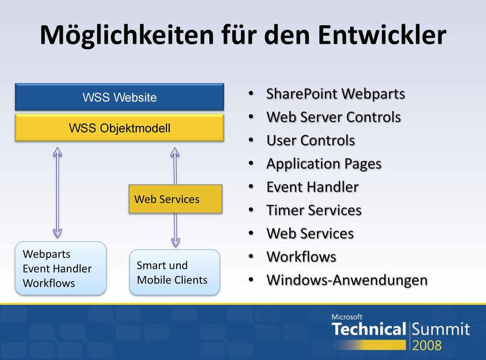 SharePoint Webparts Web Server Controls User Controls Application