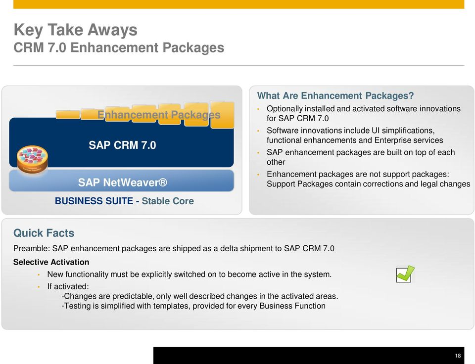 packages: Support Packages contain corrections and legal changes BUSINESS SUITE - Stable Core Quick Facts Preamble: SAP enhancement packages are shipped as a delta shipment to SAP CRM 7.