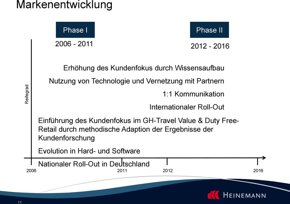 Value & Duty Free- Retail durch methodische Adaption der Ergebnisse der Kundenforschung Evolution in