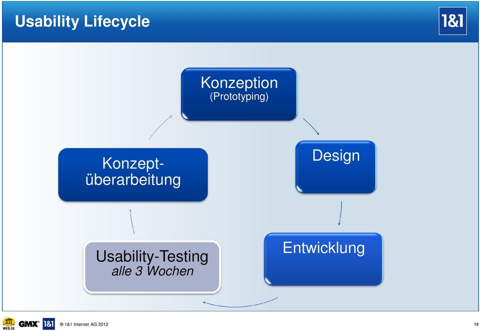Design Usability-Testing alle 3