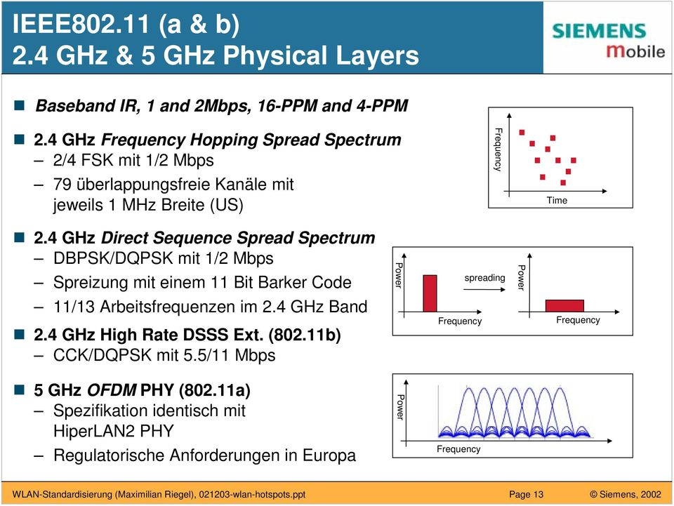 4 GHz Direct Sequence Spread Spectrum DBPSK/DQPSK mit 1/2 Mbps Spreizung mit einem 11 Bit Barker Code Power spreading Power 11/13 Arbeitsfrequenzen im 2.4 GHz Band n 2.