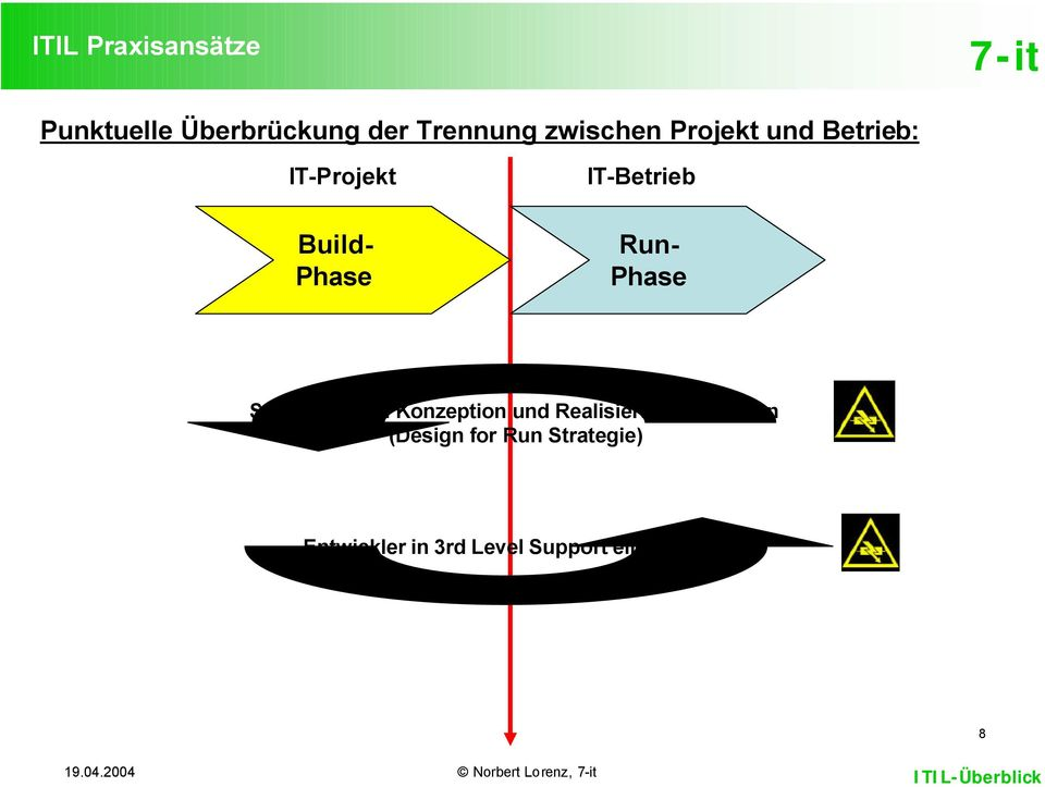 IT-Betrieb Run- Phase Support-MAin Konzeption und Realisierung
