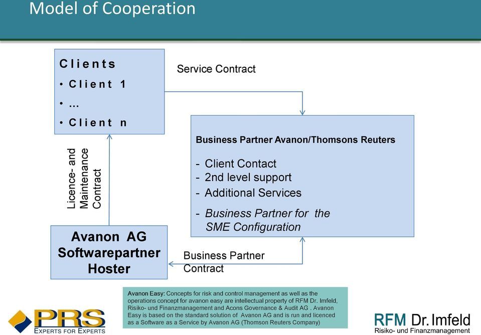 Business Partner for the SME Configuration Business Partner Contract, Risiko- und Finanzmanagement and Governance & Audit Avanon