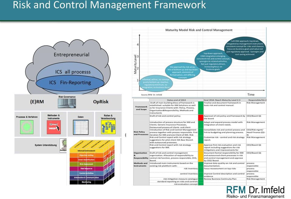 Risk Management Draft of risk and control policy. Introduction of process structure for XXX and Clients.