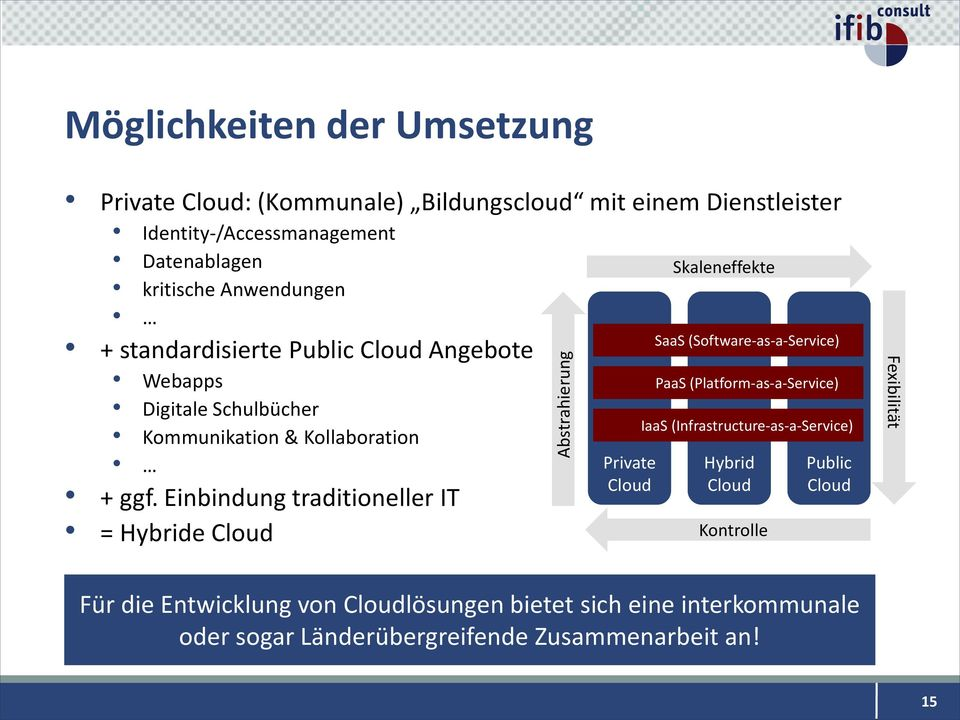Einbindung traditioneller IT = Hybride Cloud Private Cloud Skaleneffekte SaaS (Software-as-a-Service) PaaS (Platform-as-a-Service) IaaS