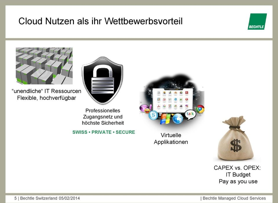 Sicherheit SWISS PRIVATE SECURE Virtuelle Applikationen CAPEX vs.