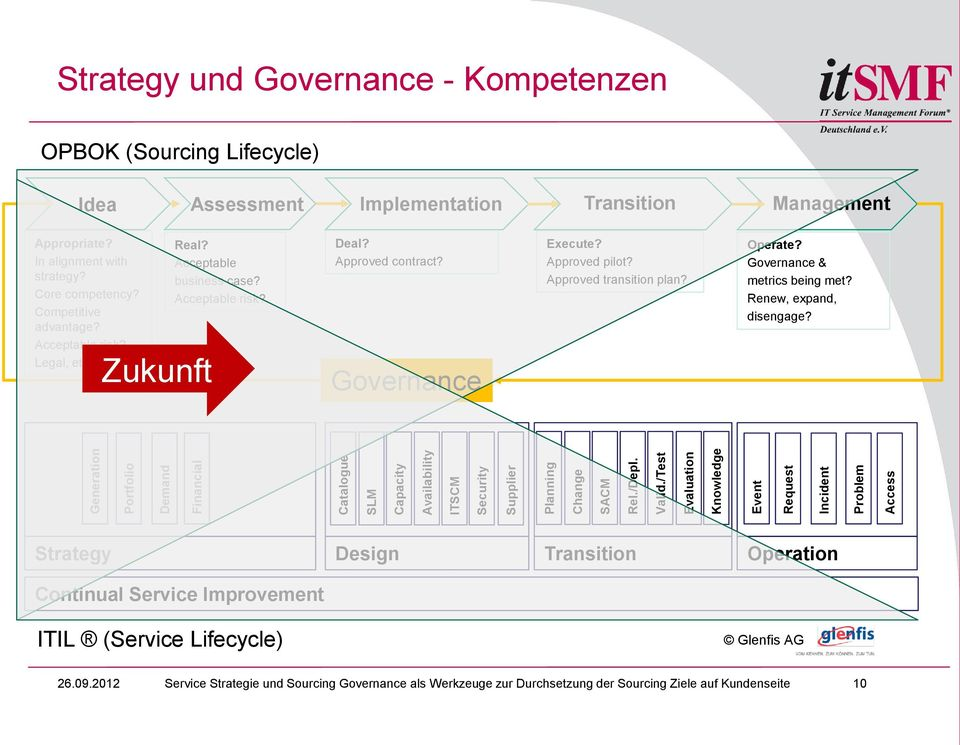 In alignment with strategy? Core competency? Competitive advantage? Acceptable risk? Legal, ethical, etc.? Zukunft Real? Acceptable business case? Acceptable risk? Deal? Approved contract?