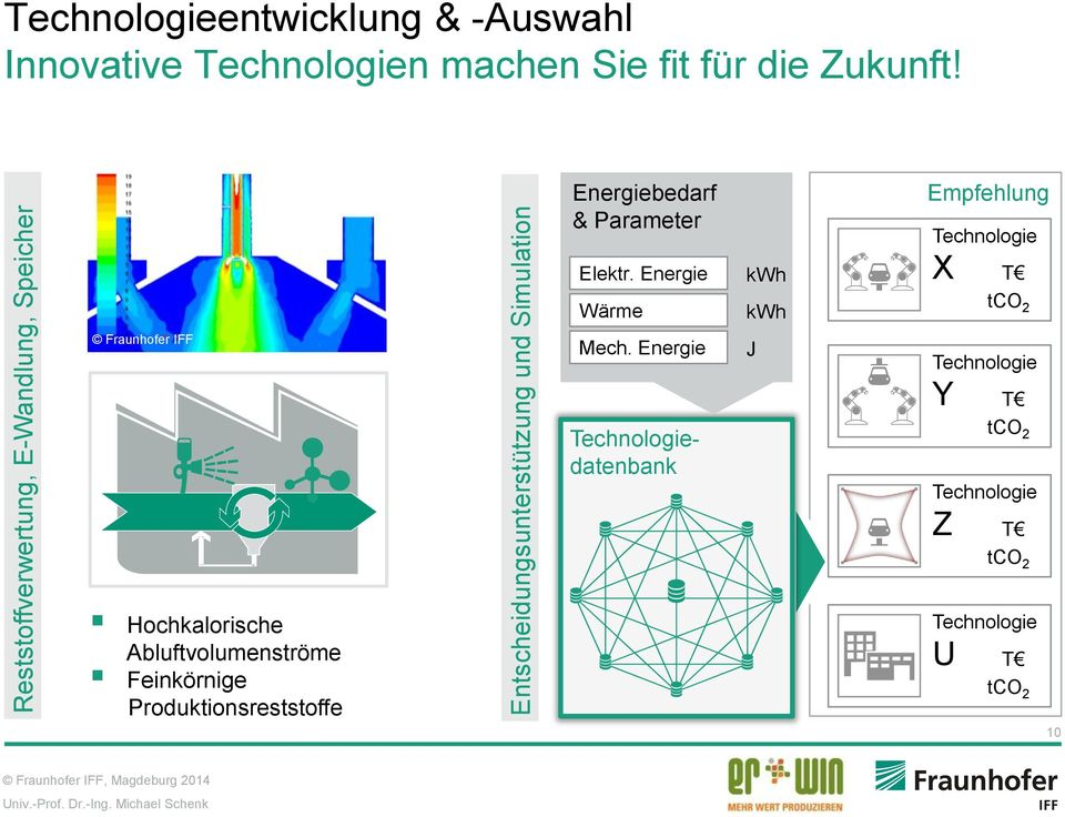 Energie Wärme kwh kwh Empfehlung Technologie X T tco 2 Fraunhofer IFF Mech.