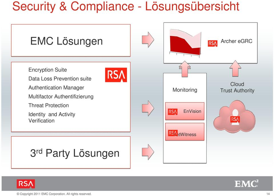 Authentifizierung Threat Protection Identity and Activity Verification 3 rd Party Lösungen