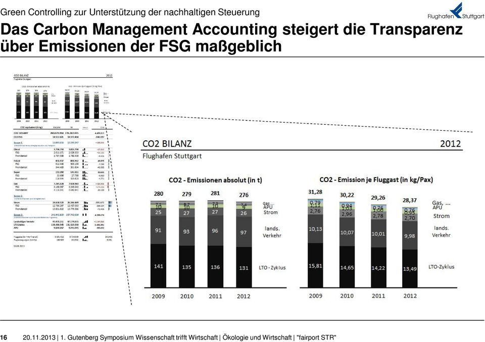 Management Accounting steigert die