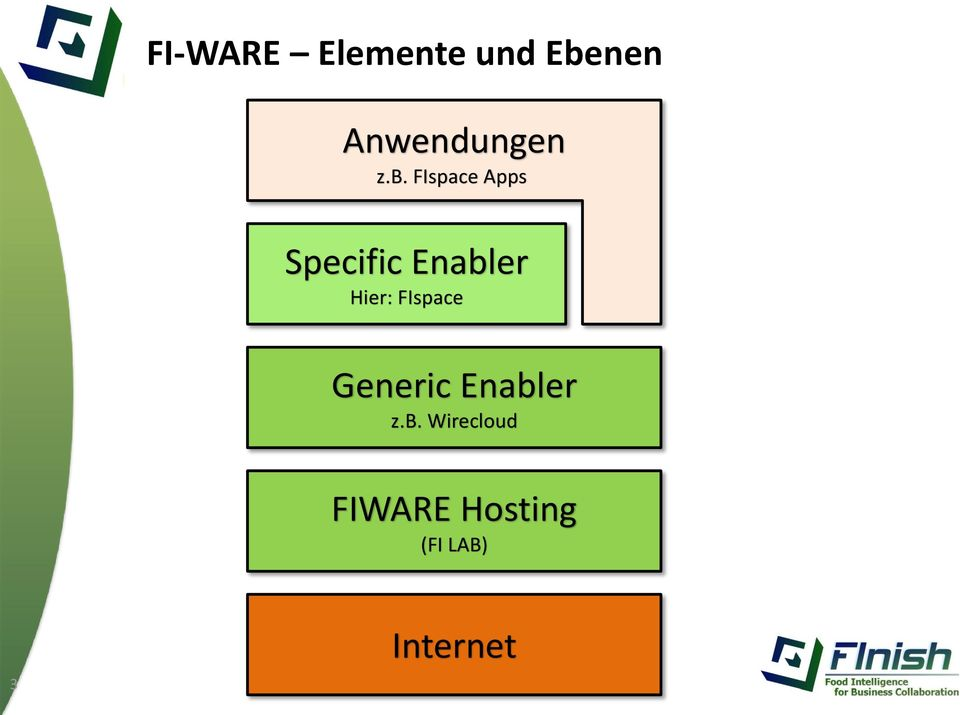 FIspace Apps Specific Enabler Hier: