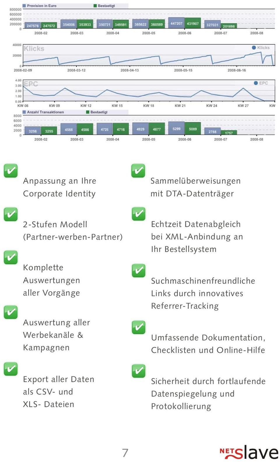 Ihr Bestellsystem Suchmaschinenfreundliche Links durch innovatives Referrer-Tracking Umfassende Dokumentation, Checklisten