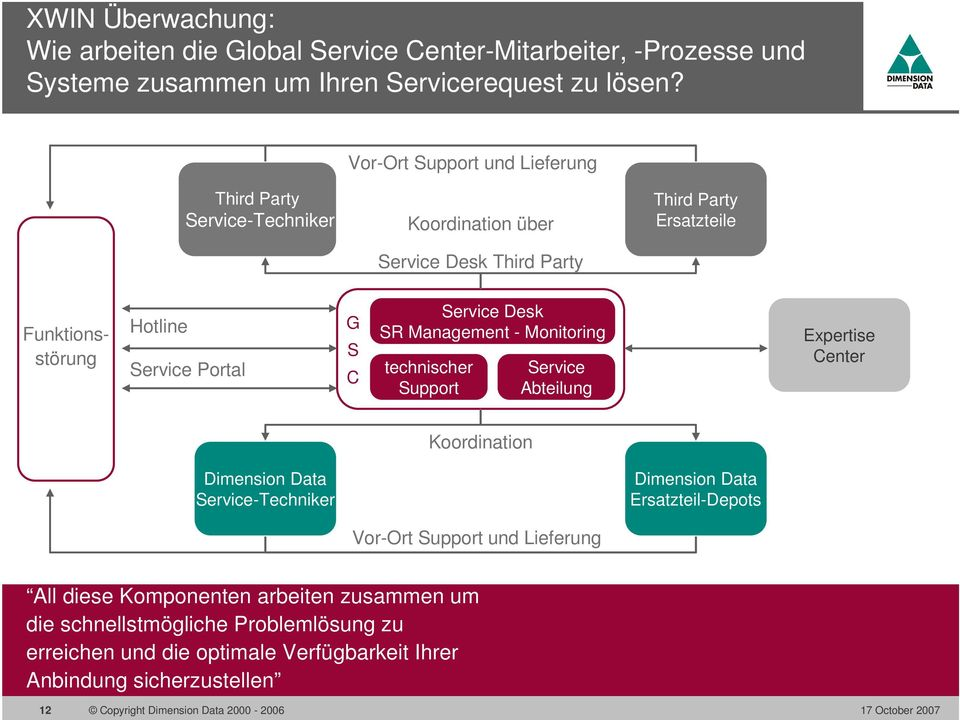 G S C Service Desk SR Management - Monitoring technischer Support Service Abteilung Expertise Center Koordination Dimension Data Service-Techniker Dimension Data