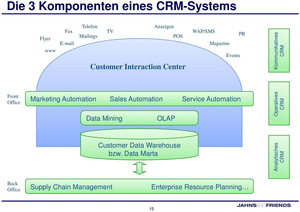 Automation Sales Automation Service Automation Data Mining OLAP Operatives CRM Customer Data