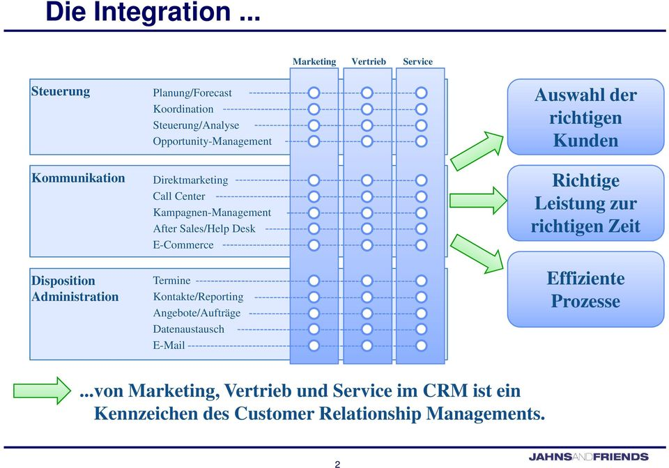 Steuerung/Analyse Opportunity-Management Direktmarketing Call Center Kampagnen-Management After Sales/Help Desk E-Commerce