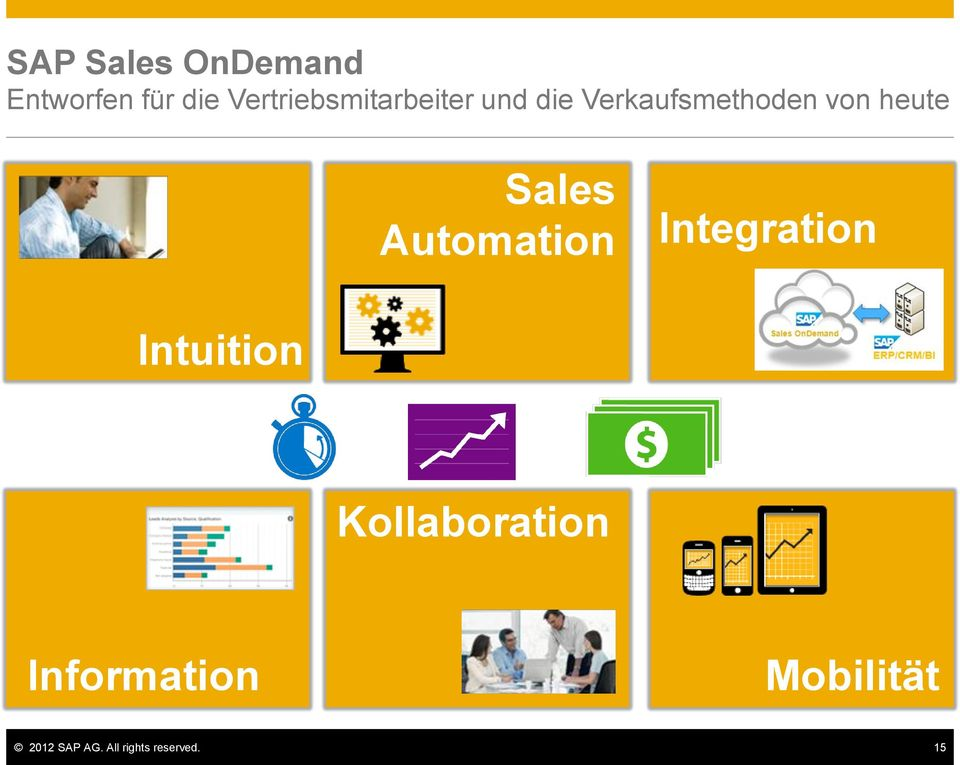 heute Intuition Sales Automation Integration