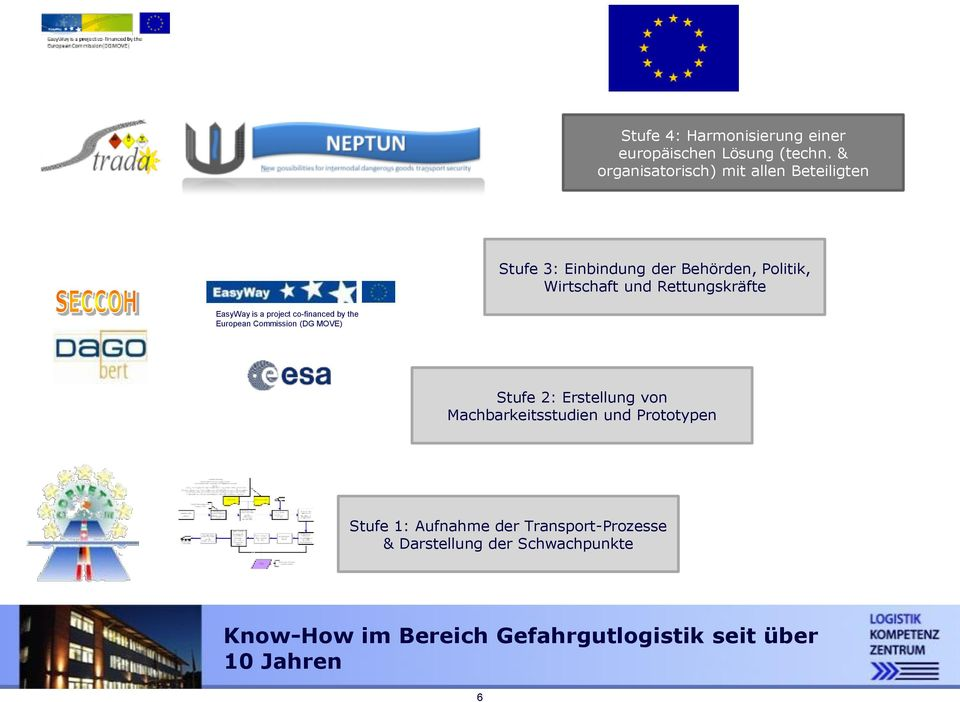 Rettungskräfte EasyWay is a project co-financed by the European Commission (DG MOVE) Stufe 2: Erstellung von