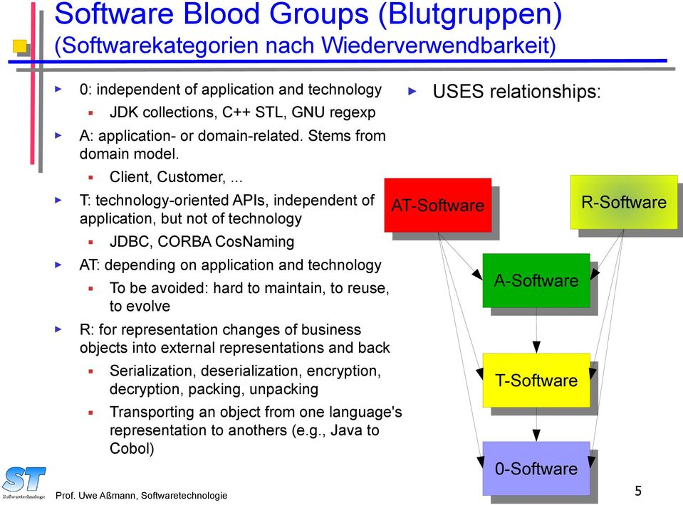 .. T: technology-oriented APIs, independent of application, but not of technology JDBC, CORBA CosNaming AT: depending on application and technology To be avoided: hard to maintain, to reuse, to