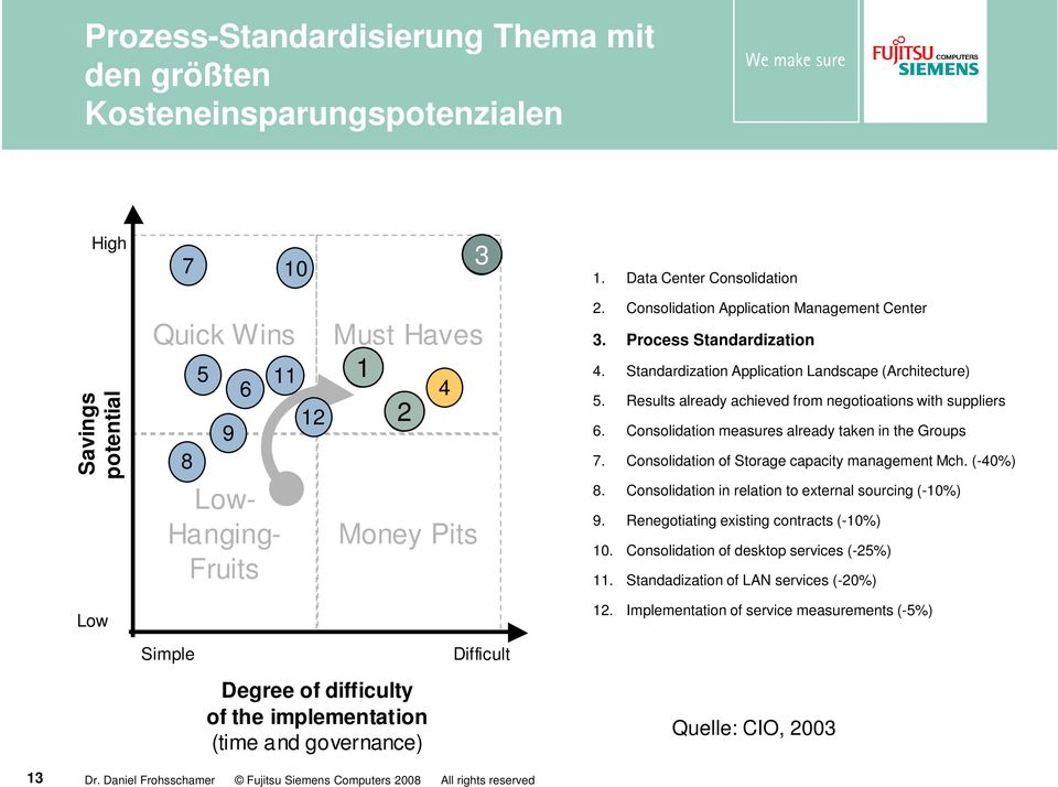 Standardization Application Landscape (Architecture) 5. Results already achieved from negotioations with suppliers 6. Consolidation measures already taken in the Groups 7.