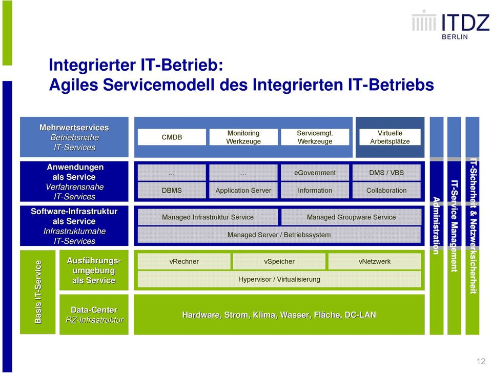 hrungs- umgebung als Service Data-Center RZ-Infrastruktur egovernment DMS / VBS DBMS Application Server Information Collaboration Managed Infrastruktur Service Managed Groupware