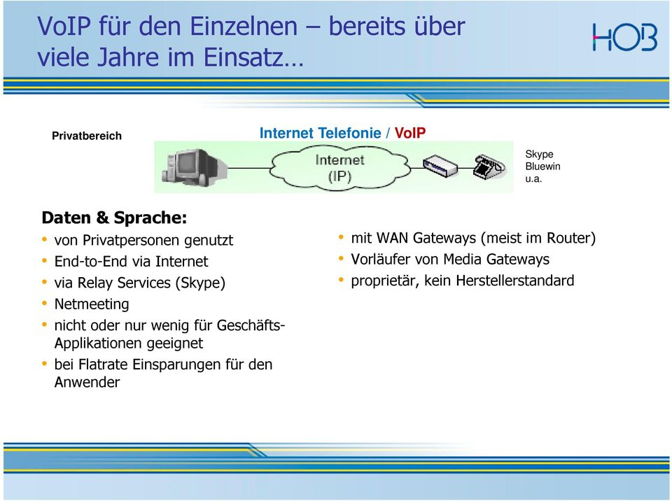 Daten & Sprache: von Privatpersonen genutzt End-to-End via Internet via Relay Services (Skype) Netmeeting