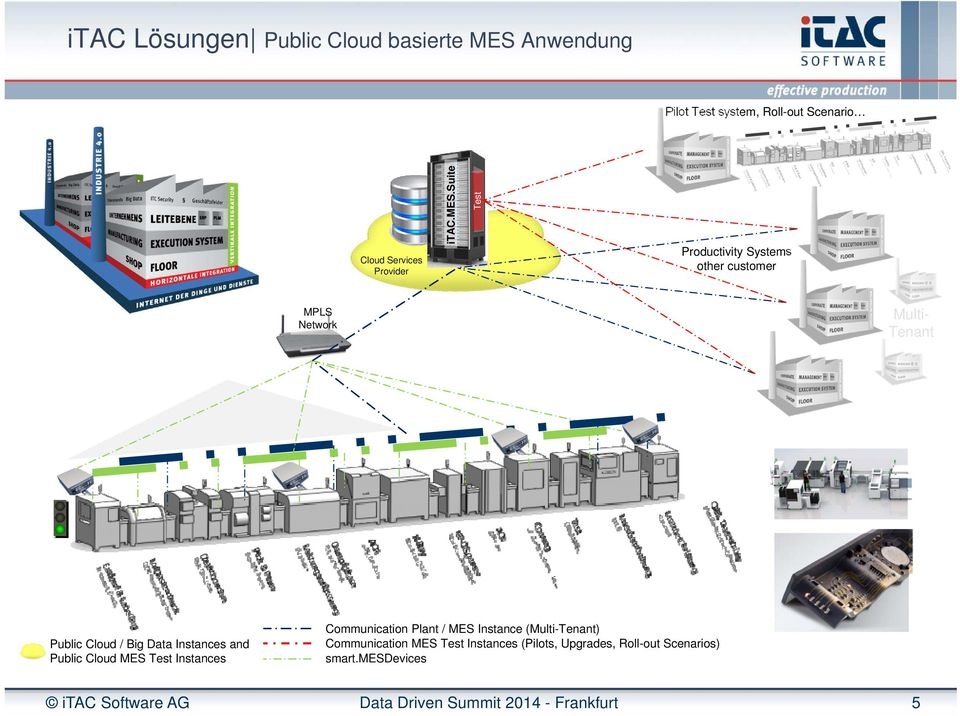 suite Test Productivity Systems other customer MPLS Network Multi- Tenant Public Cloud / Big Data